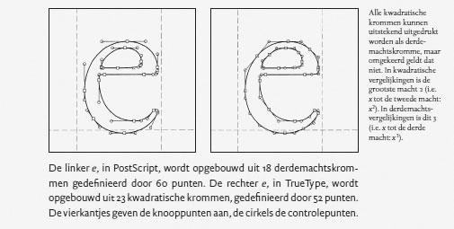 Detail from 'Grondslagen van de typografie